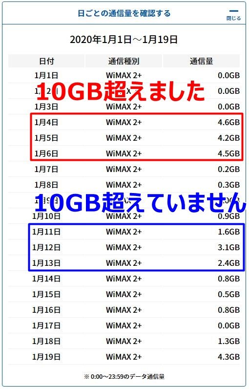 Wi-Fi容量の目安はどのくらい?WiMAXが3日で10GB超えてた
